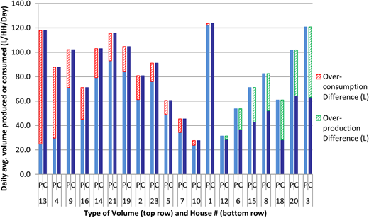Comparison between greywater production volumes ('P') and greywater consumption volumes ('C') at each house in the field study.