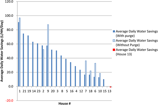 Average daily water savings for each house in the field study.