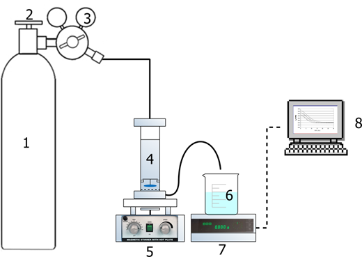 The dead-end filtration unit used in filtration tests: 1, nitrogen gas, which is used to provide the necessary pressure; 2, valve; 3, pressure gauge; 4, dead-end chamber; 5, magnetic stirrer; 6, filtrate collection beaker; 7, digital scale; 8, computer.