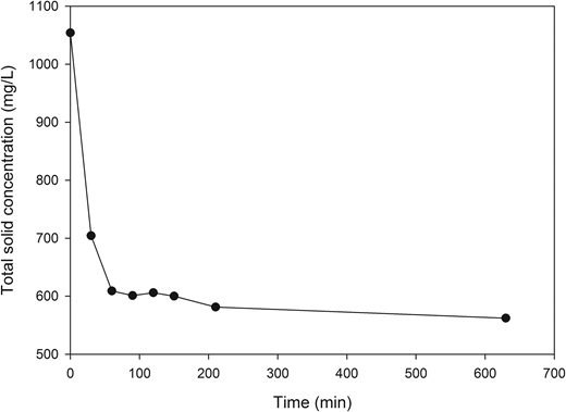 Total solid concentrations during the settleability test.