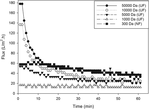 Wastewater fluxes for UF and NF membranes under 5 bar pressure. With the NF270 membrane, 60 L m−2 h−1 initial flux ratio decreased to 37 L m−2 h−1 at the end of the experiment. When 20 L/m2 h is selected for operation for 4,000 L d−1 wastewater (∼50 Car/day), 8.3 m2 membrane is required. It should be noted that 5 bar pressure is relatively low when operating NF membranes.