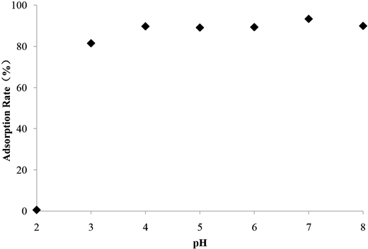 The effect of pH on phosphorus adsorption by PAC.