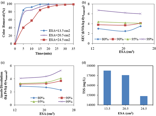 The effect of electrodes surface on: (a) dye removal efficiency in terms of time; (b) changes in specific energy consumption in different efficiencies of dye removal; (c) anode dissolution in different efficiencies of dye removal; (d) TSS of separated sludge (d = 0.5 cm, [dye] = 150 mg/L, conductivity = 2,000 μS/cm, I = 0.8 A and pH = 7).
