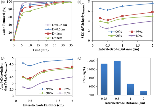 Optimization of parameters of electrocoagulationflotation process the effect of distances between electrodes on a dye removal efficiency in terms fandeluxe Image collections