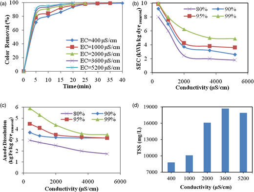 The effect of electrical conductivity on: (a) dye removal efficiency in terms of time; (b) changes in specific energy consumption in different efficiencies of dye removal; (c) anode dissolution in different efficiencies of dye removal; (d) TSS of separated sludge (ESA = 20.5 cm2, d = 0.5 cm, [dye] = 150 mg/L, I = 0.8 A and pH = 7).