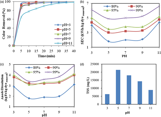 The effect of pH on: (a) dye removal efficiency in terms of time; (b) changes in specific energy consumption in different efficiencies of dye removal; (c) anode dissolution in different efficiencies of dye removal; (d) TSS of separated sludge (ESA = 20.5 cm2, d = 0.5 cm, [dye] = 150 mg/L, conductivity = 3,600 μS/cm, I = 0.8 A).