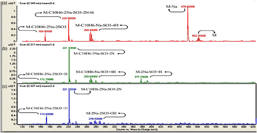 LC-Mass spectrum related to Acid Red 14 at times: (a) 0 min; (b) 20 min; and (c) 120 min.