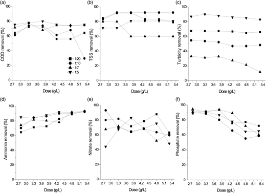 Effect of coagulant dosage during coagulation on the removal efficiency of (a) COD, (b) TSS, (c) turbidity, (d) ammonia, (e) nitrate, and (f) phosphate from landfill leachate and municipal wastewater at 1:20, 1:10, 1:7 and 1:5 ratio.
