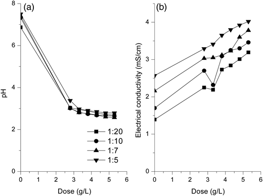 Variations in (a) pH and (b) electrical conductivity during coagulation at different doses of aluminum sulphate at 1:20, 1:10, 1:7 and 1:5 ratios of landfill leachate and municipal wastewater.