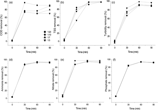 Variations in (a) COD, (b) TSS, (c) turbidity, (d) ammonia, (e) nitrate, and (f) phosphate removal efficiency by EC at 1:20, 1:10, 1:7 and 1:5 ratio of landfill leachate and municipal wastewater.