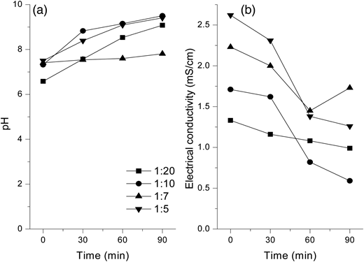 Variations in (a) pH and (b) EC with time during EC at 1:20, 1:10, 1:7 and 1:5 ratios of landfill leachate and municipal wastewater.