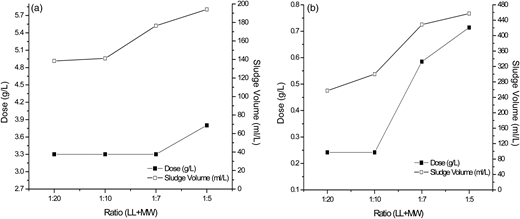Coagulant dose consumption and sludge volume generated at 1:20, 1:10, 1:7 and 1:5 ratio of landfill leachate and municipal wastewater with (a) coagulation and (b) EC.