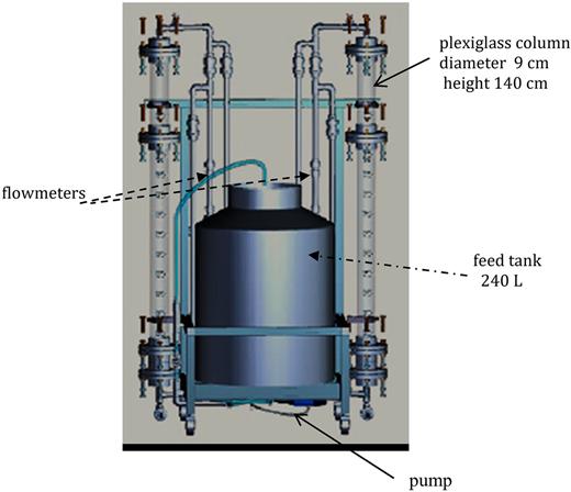 Diagram of the granular filtration pilot.
