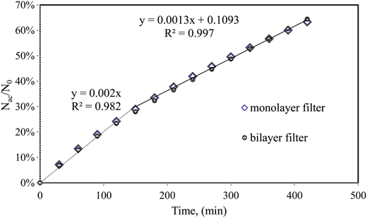 Time–course plot of rate of algal particle accumulation during granular filtration with the two types of filters.
