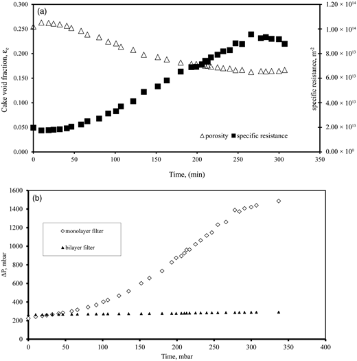 (a) Void ratio and specific resistance of the cake in the monolayer filter; (b) pressure drop obtained during the granular filtration (comparison between monolayer and bilayer filters).