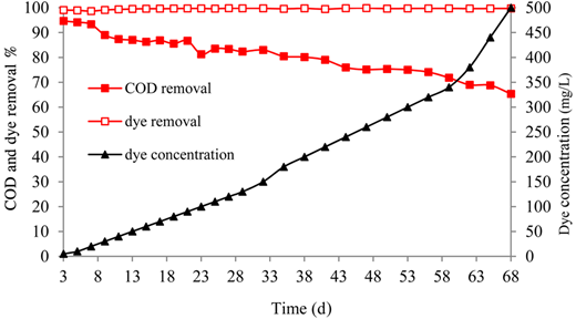 Effects of initial dye concentration on dye and COD removal by SBR.