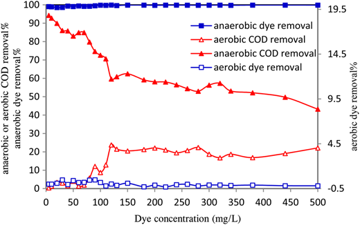 Fraction of anaerobic and aerobic phases in dye and COD removal by SBR.