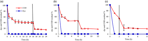 Dye and COD removal rates in SBR with three different total cycle times: (a) 24 h, (b) 12 h and (c) 8 h.