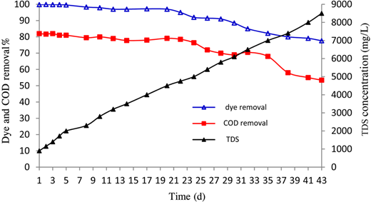 Effects of TDS concentration on dye and COD removal rates by SBR.