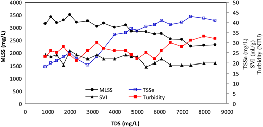 Variation of solids and sludge settleability with increasing initial TDS concentration.