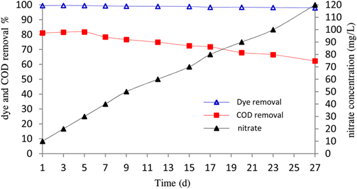 Effects of nitrate concentration on dye and COD removal by SBR.