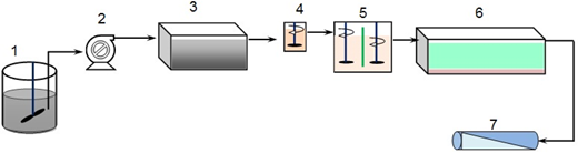 A schematic of the experimental set-up. 1: reservoir tank, 2: pump, 3: primary sedimentation, 4: coagulation (place for addition of coagulants), 5: flocculation, 6: second clarification, and 7: UF module.