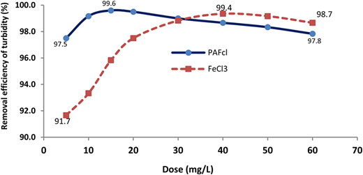 Optimum dose selection for turbidity removal with PAFCl and FeCl3.
