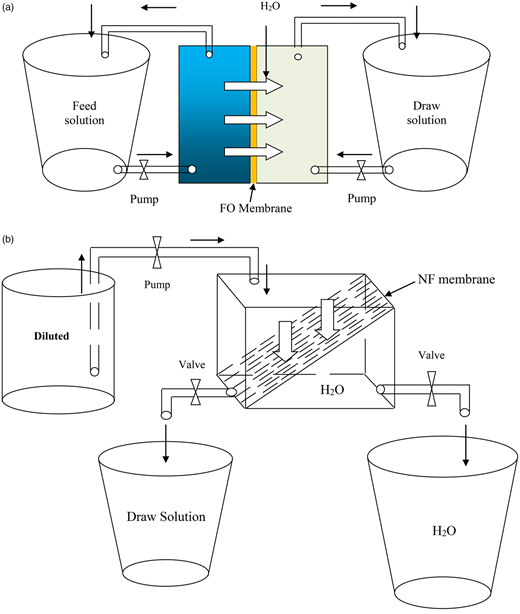 Re-cycle system using FO membrane in desalination.