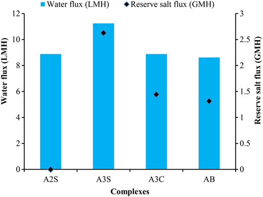 The comparison of reserve salt flux, water flux and water volume between iron complexes and NH4HCO3.