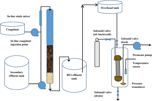 Pilot plant schematic for experiment involving feeding Fe3(SO4)3 prior to anthracite biofiltration as a pre-treatment for UF.