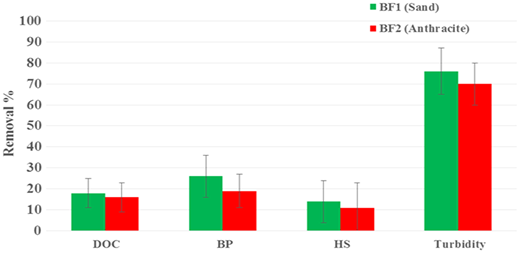 Reduction of DOC, BP, HS, and turbidity through biofilters (from January 2014 to April 2015). The error bars represent standard deviation, n = 44.
