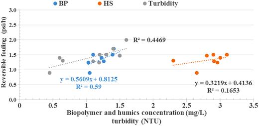 Relationship between BP, humics, and turbidity in membrane feed (biofilter effluent) vs. reversible UF fouling. n = 9 for turbidity and 8 for humics and BP.