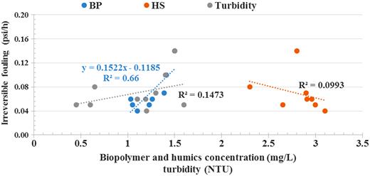 Relationship between BP, humics, and turbidity in membrane feed (biofilter effluent) vs. irreversible UF fouling. n = 9 for turbidity and 8 for humics and BP.