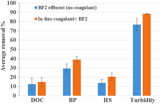 Impact of in-line coagulant on BF2 (anthracite) performance for the reduction of DOC, BP, HS, and turbidity, n = 4.