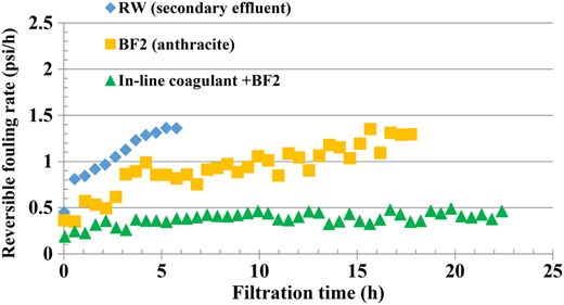 Hydraulically reversible fouling rates for RW (secondary effluent), BF2 effluent, and in-line coagulant prior to BF2 effluent. Experiment was conducted from April 21 to 25, 2015.
