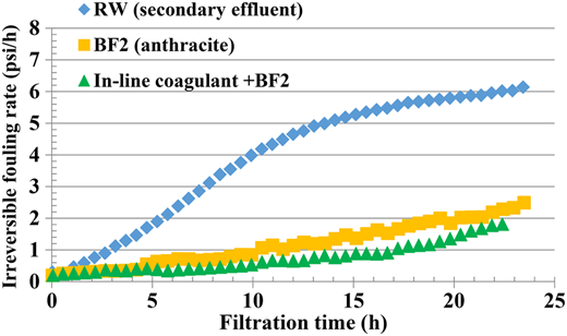 Hydraulically irreversible fouling rates for RW (secondary effluent), BF2 effluent, and in-line coagulant prior to BF2 effluent.