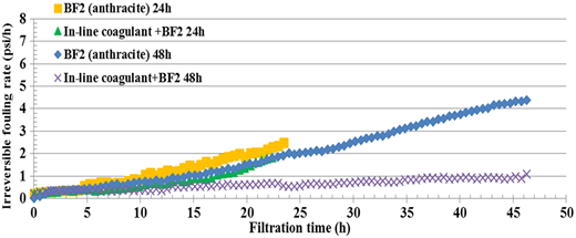 Hydraulically irreversible fouling rates for a UF membrane fed with BF2 effluent and in-line coagulant prior to BF2 in 24 and 48 h experiments.
