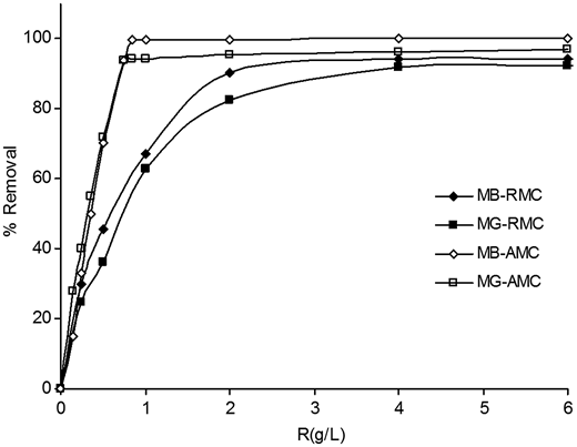 Effect of adsorbent dosage on the removal of MB and MG by RMC and AMC: C0 = 100 mg/L, contact time = 120 min, initial pH, T = 25 °C.