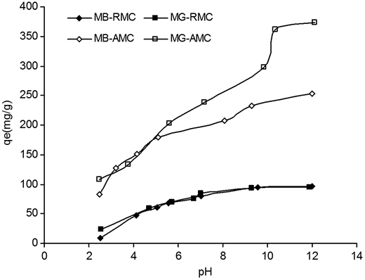 Effect of solution pH on adsorption of MB and MG on RMC and AMC: C0 = 100 mg/L, contact time = 120 min, R = 1 g/L for RMC and 0.25 g/L for AMC, T = 25 °C.