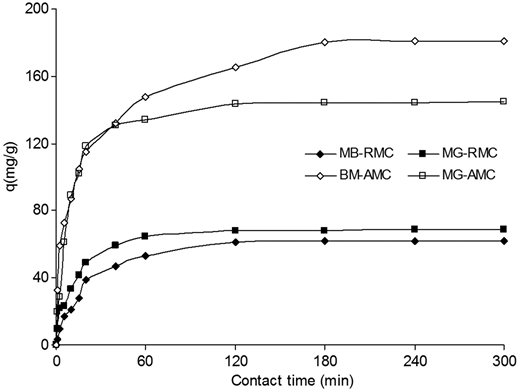 Kinetics of MB and MG adsorption by RMC and AMC: C0 = 100 mg/L, R = 1 g/L for RMC and 0.25 g/L for AMC, pH = initial solution pH, T = 25 °C.