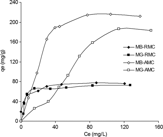 Adsorption isotherms of MB and MG onto RMC and AMC: R = 1 g/L for RMC and 0.25 g/L for AMC, pH = initial solution pH, T= 25 °C, contact time = 120 min.