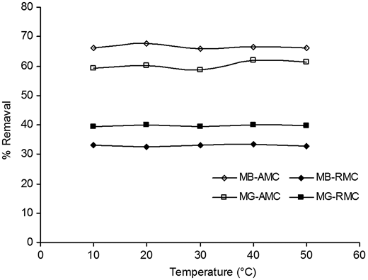 Effect of temperature on the adsorption of MB and MG by RMC and AMC: C0 = 100 mg/L, R = 1 g/L for RMC and 0.25 g/L for AMC, pH = initial solution pH.