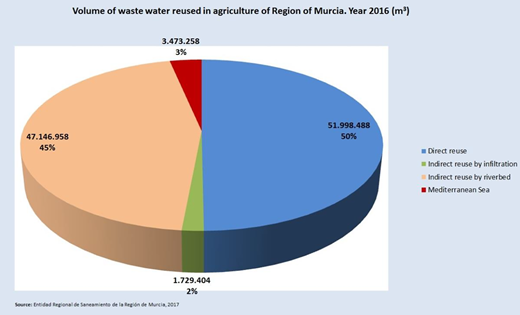 Volumes of water from WWTPs used for irrigation in the Region of Murcia in 2016 (m3). Source:ESAMUR (2017).