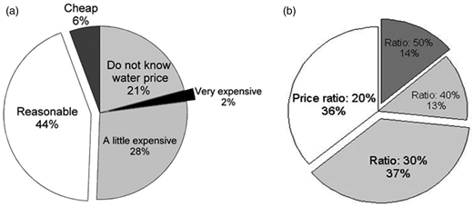 Responses to questions on the present price of tap water and reclaimed water in Shandong. (a) How do you evaluate the present price of tap water? (question No. 35). (b) What percent do you think is a reasonable ratio for the price of reclaimed water to tap water?' (question No. 36).