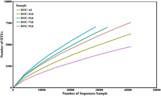 Rarefaction curves at a dissimilarity level of 3% in the 16S rRNA gene sequences.
