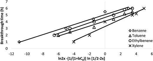 Validity of the model based on the constant-pattern wave approach theory and Freundlich model T = 25°C, C0 = 14.5 mg/l, Q = 18.5 cm/min, D = 5 cm, Z = 60 cm.