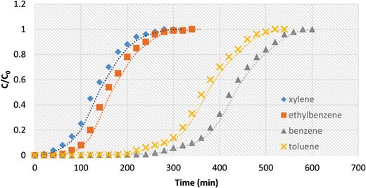 Breakthrough curves of benzene, toluene, ethylbenzene and m-, p-xylene onto polystyrenic resin (T = 25°C, C0 = 14.5 mg/l, Q = 18.5 cm/min, D = 5 cm, Z = 60 cm.