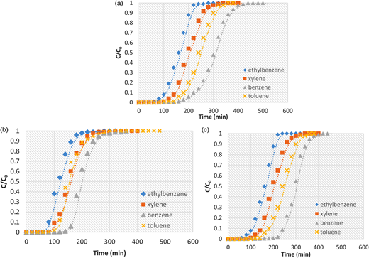 Effect of feed concentration on the breakthrough curves of benzene, toluene, ethylbenzene and isomers of xylene (BTEX) adsorption onto polystyrenic resin initial pH = 6.85 and T = 25°C at different concentrations: (a) 14.5 mg/l, (b) 10 mg/l and (c) 5 mg/l (Q = 34.4 cm/l, D = 5 cm, L = 90 cm).