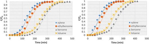 Effect of bed height on breakthrough curves of benzene, toluene, ethylbenzene and isomers of xylene (BTEX) adsorption onto polystyrenic resin initial pH = 6.85, C0 = 14.5 mg/l, T = 25°C, Q = 34.4 cm/min, D = 5 cm, L = 90 cm.