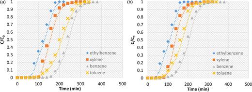 Effect of temperature on breakthrough curves of benzene, toluene, ethylbenzene and isomers of xylene (BTEX) adsorption onto polystyrenic resin initial pH = 6.85 and C0 = 14.5 mg/l at temperature (a) T = 25°C and (b) 30°C (Q = 34.4 cm/min, D = 5 cm, L = 90 cm).
